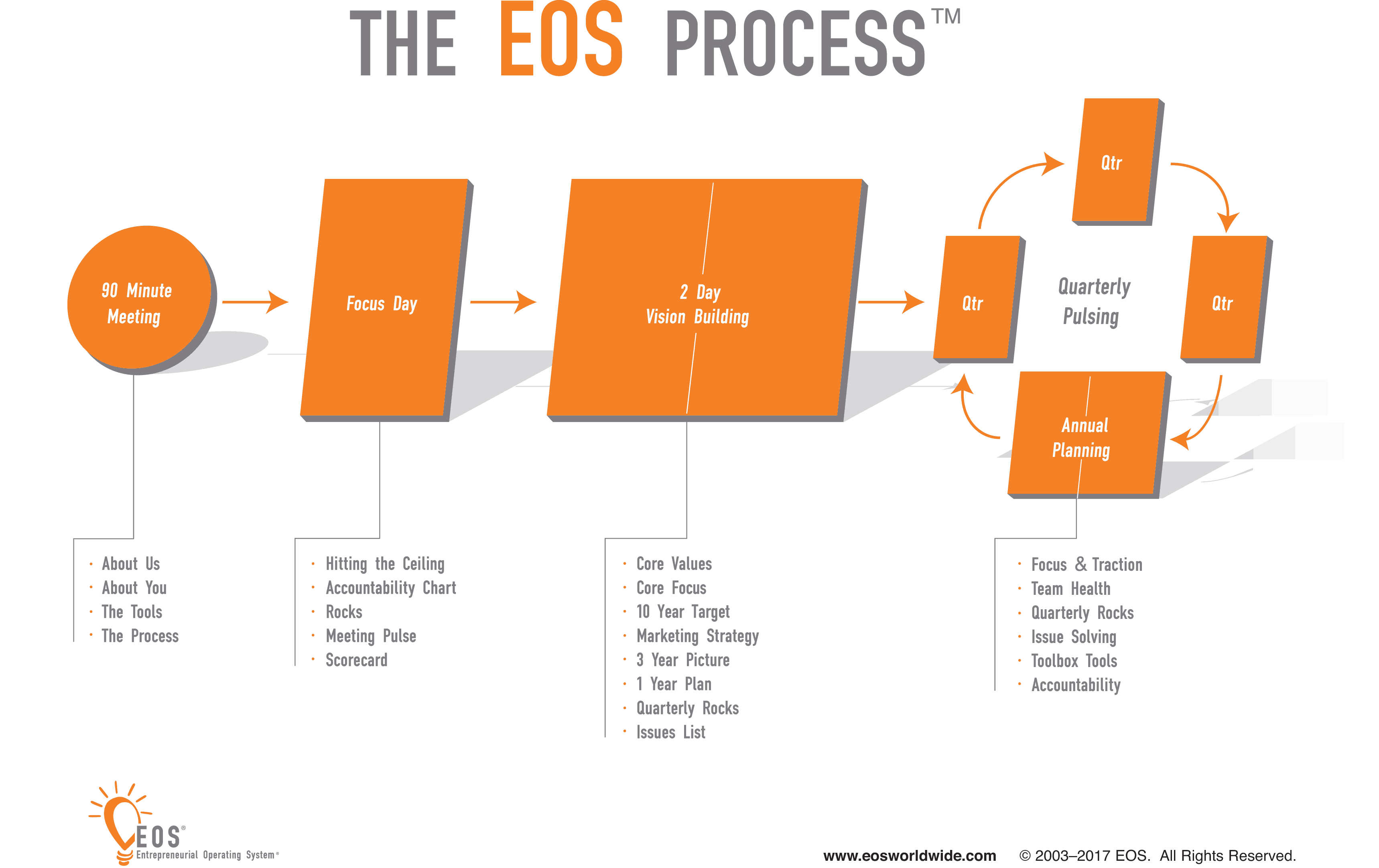 The Value of a Proven Process